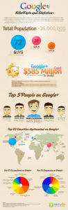 Top 3 reasons why you need to be in Google+
